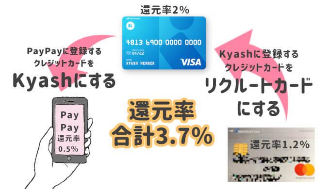 PayPayにKyashを登録すると還元率最大3.7%になる
